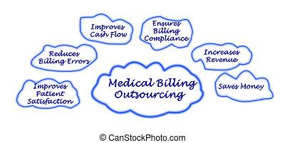 Sieben, rechnungsschreibung, Medizin, outsourcing,...