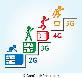 Sim card generations. Cellular mobile technology speed...