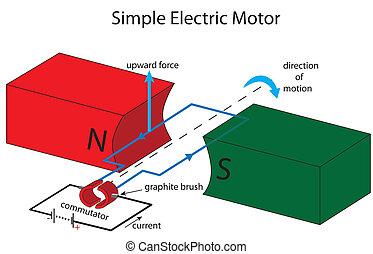 simple, moteur, électrique, illustration