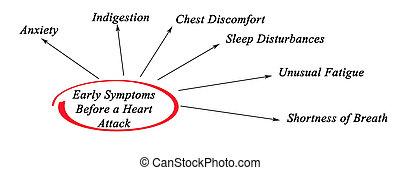 sintomi, attacco cuore, presto, prima