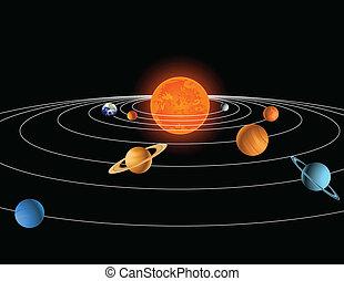 sistema, solar