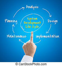 sistemas, desenvolvimento, ciclo vida, com, pessoas, mão