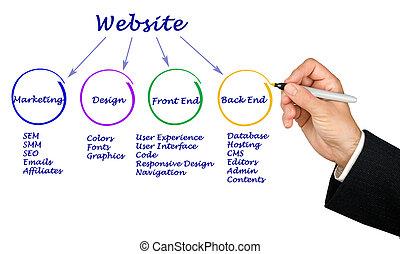 site web, comment, créer