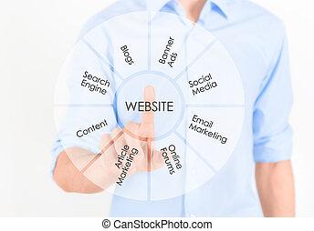 site web, commercialisation, développement