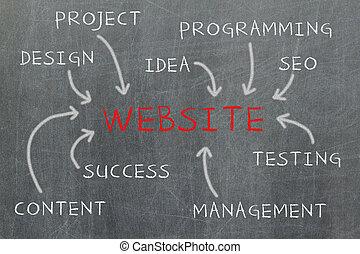 site web, développement, étapes