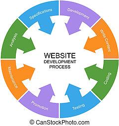 site web, développement, concept, mot, processus, cercle