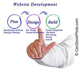 site web, développement, flot travail