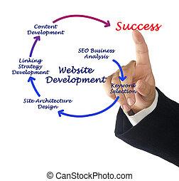 site web, développement