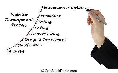 site web, développement, processus