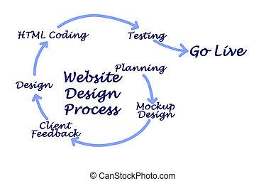 site web, desenho, processo
