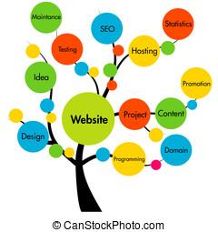 site web, desenvolvimento, árvore