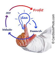 site web, desenvolvimento