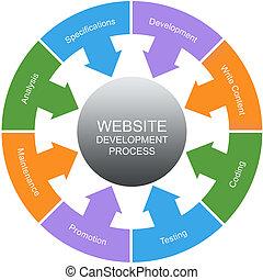 site web, desenvolvimento, processo, palavra, círculos,...