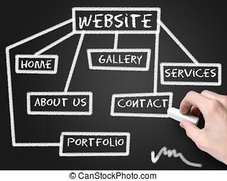 site web, desenvolvimento, schema