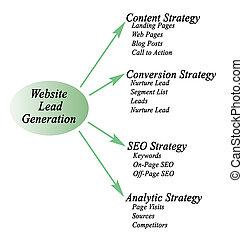site web, geração, liderar