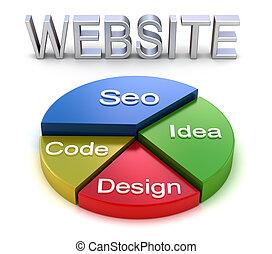 site web, gráfico, conceito