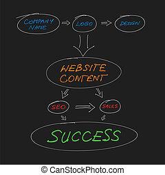 site web, planification