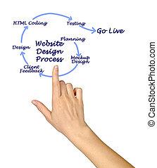 site web, processus, conception
