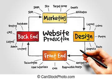 site web, producao