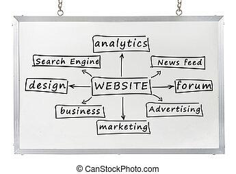 sitio web, concepto, blanco, tabla