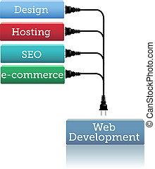 sitio web, desarrollo, enchufe, hosting