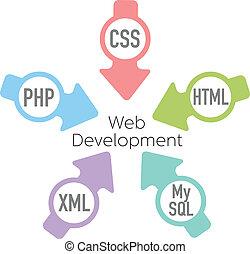 sitio web, desarrollo, php, flechas, html