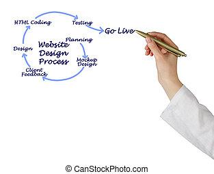 sitio web, diseño, proceso
