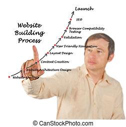 sitio web, edificio, proceso