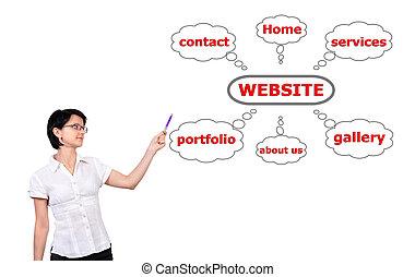 sitio web, gráfico