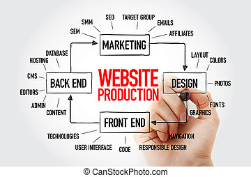 sitio web, mapa, producción, mente, organigrama