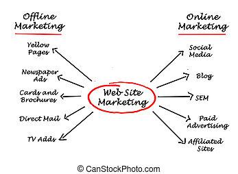 sitio web, mercadotecnia