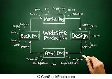 sitio web, pr, elementos, proceso, mano, diagrama, producción, dibujado