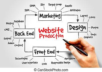 sitio web, producción