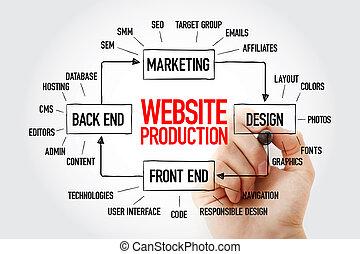 sitio web, producción, mente, mapa, organigrama