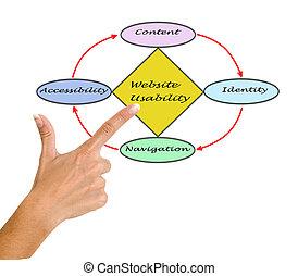 sitio web, usability
