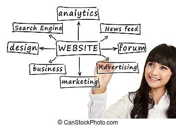 sito web, affari donna, componente, giovane, scrittura