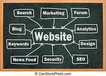 sito web, concetto, parole, altro, relativo