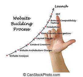 sito web, costruzione, processo