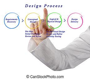 sito web, disegno, processo
