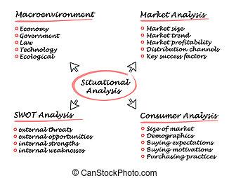 situational, ανάλυση