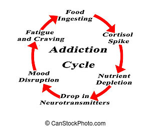 Six Components of Addiction Cycle