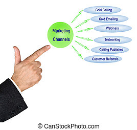 Six Marketing Channels