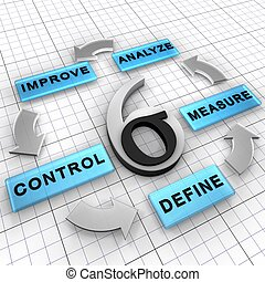 DMAIC - Six Sigma DMAIC is a business management strategy...