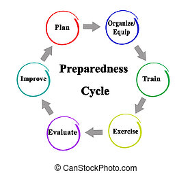 Six Stages of Cycle of Preparedness