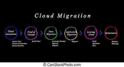 Six Steps of Cloud Migration