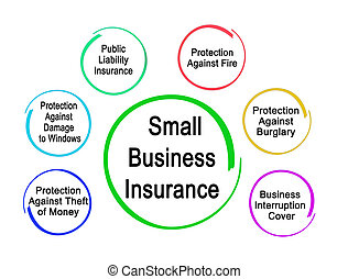 Six Types of Small Business Insurance