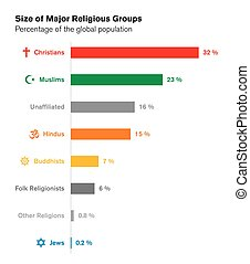 Sizes of major religious groups. World religions. Bar chart