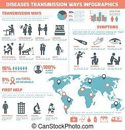 sjukdomar, transmission, väg, infographics