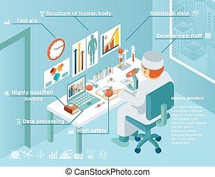 sjukvård, läkar forska, infographics