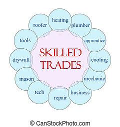 Skilled Trades Circular Word Concept - Skilled Trades...